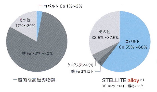 555(5.5)・STELLITE alloy(ステライト アロイ)5シリーズ【ミズタニ(MIZUTANI・水谷)】5.5インチ・オフセットハンドル