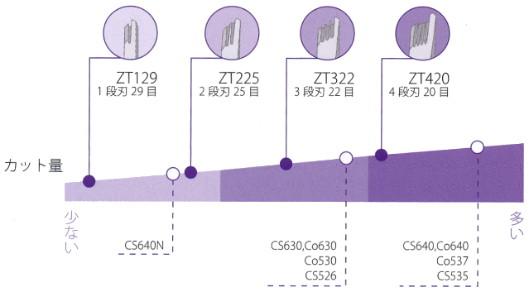 【キクイ シザース・ZT322-K】カット率25%・6.0インチ・オフセットハンドル・固定式小指掛け【KIKUI SCISSORS・菊井 鋏製作所】